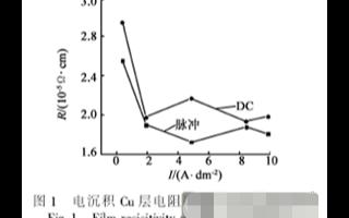 基于DC-DC降壓變換器結構電流實現PFM限流比...