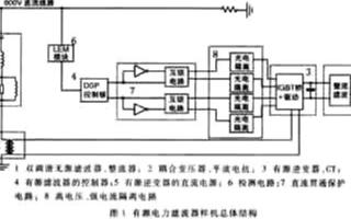 基于浮点DSP芯片实现直流侧有源电力滤波器的应用方案