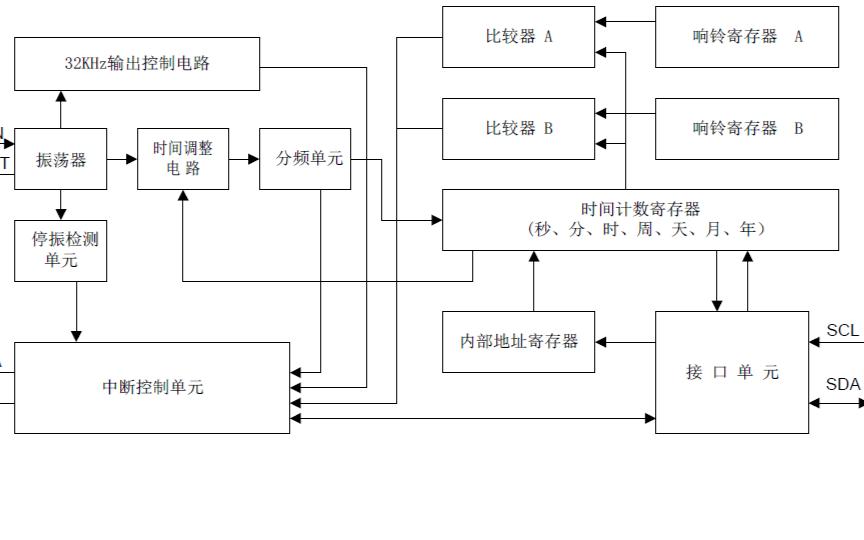 BL5372低功耗实时时钟电路的用户手册免费下载