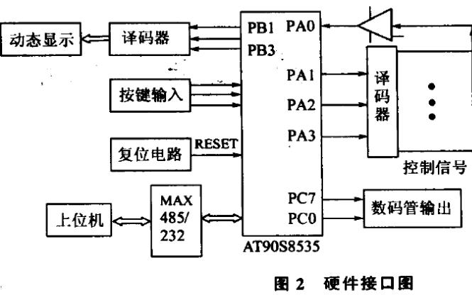 如何使用AT90S8535单片机实现数据采集系统的设计