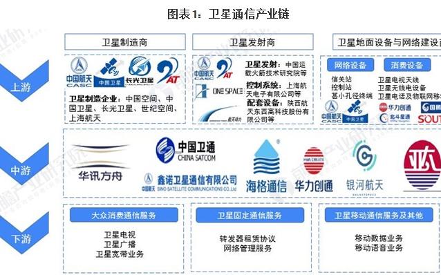 2021年中国卫星通信产业全景图谱