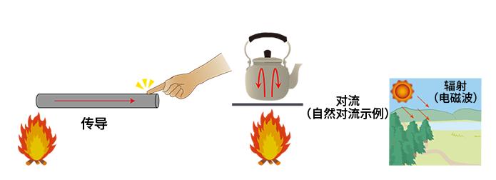 半導體元器件的熱設計:傳熱和散熱路徑