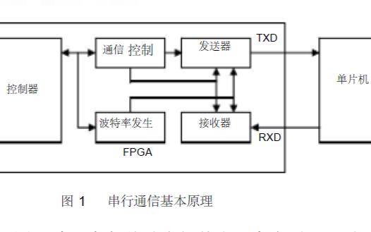 使用FPGA实现ROM的正弦波发生器详细资料说明
