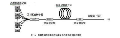 光纖激光器內部結構_光纖激光器發展前景