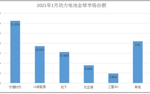 1月全球电池出货量排名:宁德时代位居第一