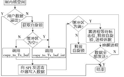 基于ARM9芯片的S3C2440和Linux操作系统设计SPI驱动程序