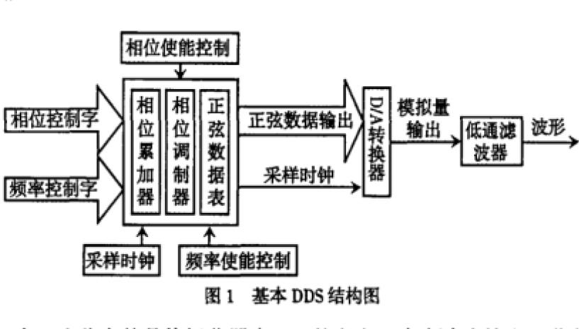 如何使用FPGA实现DDS数字移相信号发生器的原理