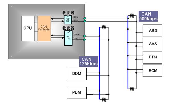 CAN總線連接示意圖,CAN信號傳輸