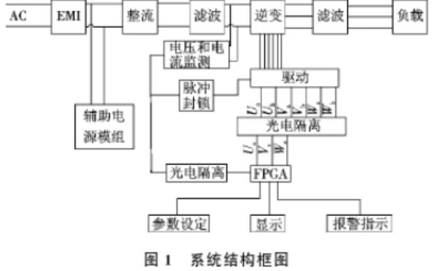 如何使用FPGA实现三相变频电源系统的设计