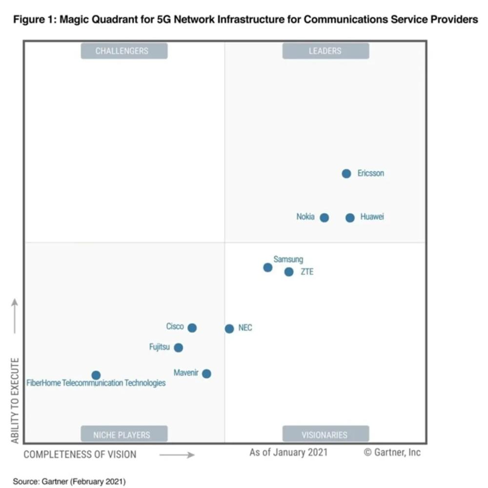 谁是5G领导者,最具有话语权的不是分析机构