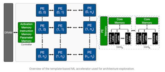 Google:可迁移架构探索,用AI设计AI芯片