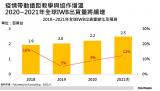 2020全年全球IWB出货量仍呈现9%增长,预估2021年年增可达双位数