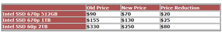 Intel最便宜的M.2 SSD新品官降500元