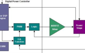 采用智能型集成MOSFET驱动器增加数字电源控制器的性能可靠性