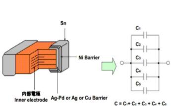 多层陶瓷电容器的使用介绍