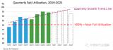 半导体行业正在大幅提高其晶圆厂产能利用率