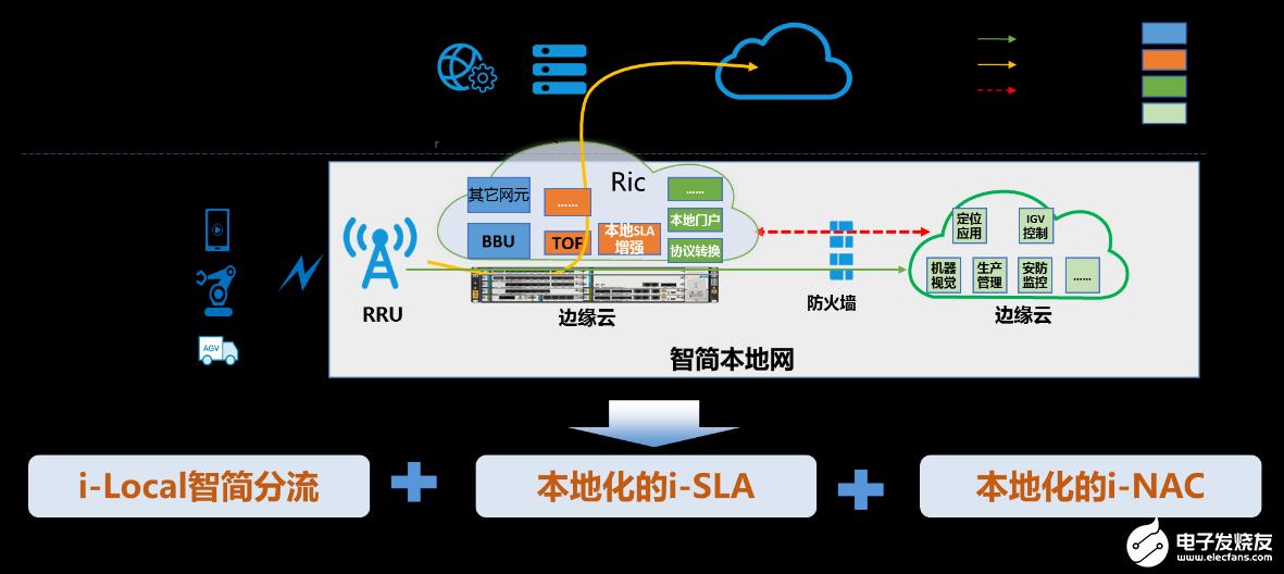 中国移动完成5G智简行业网方案商用试点,未来助力智能制造发展