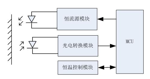 分光測色儀硬件設計方案