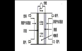 PEMFC电源系统的工作原理及应用范围