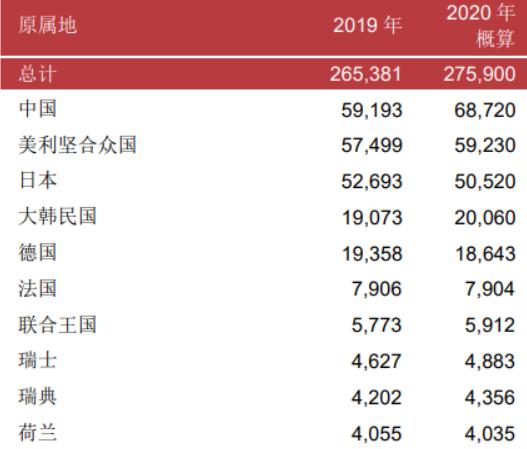 中国申请68720件专利稳居世界第一