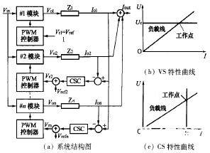 基于LF2407的SVPWM控制信号实现新变频空调控制系统的设计