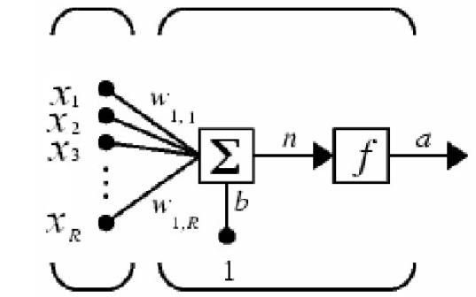 神经网络的分类器学习课件总结