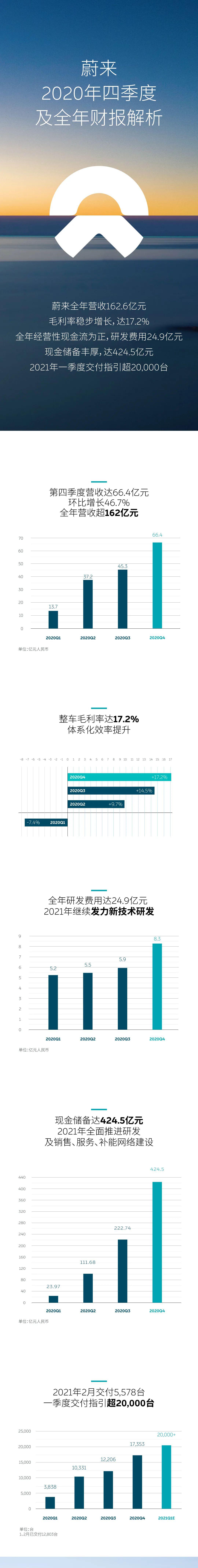 蔚来发布2020年四季度及全年财务业绩:营收超162亿