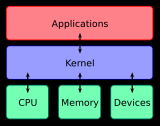 Linux内核和Windows内核有什么区别?
