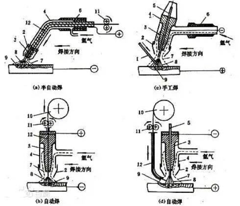 氩弧焊对身体有什么危害_氩弧焊用什么气体