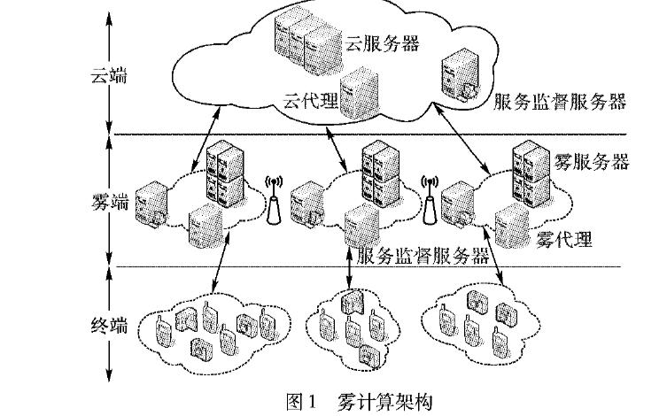 如何使用云雾协作模型实现任务分配的方法说明