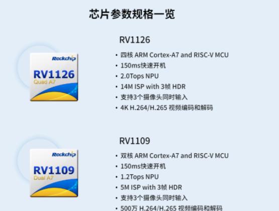 基于瑞芯微自研的ISP2.0技術的RV1126及RV1109方案解析