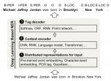 NER中的深度学习技术