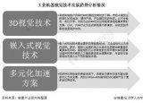 中国工业机器视觉:国产品牌市占率逐步提升