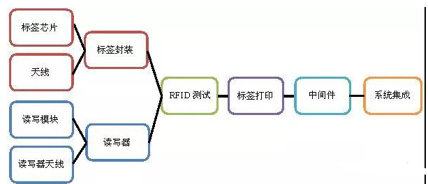 详谈RFID知识之产业链上游环节