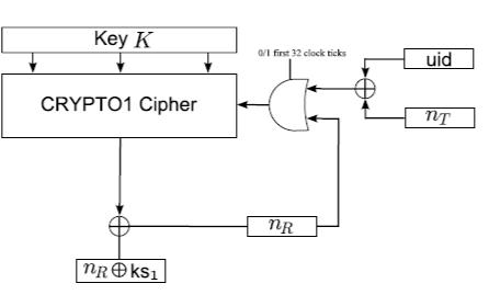 MIFARE Classic非接触式智能票务IC的拆卸资料说明