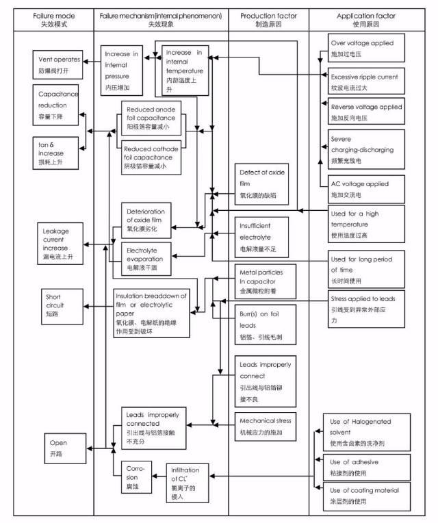 陶瓷电容失效分析