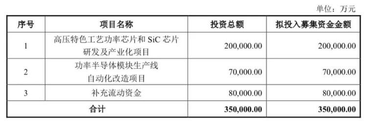 斯达拟募集资金总额不超过35亿元