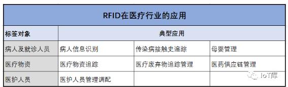 详谈RFID的市场应用及发展前景