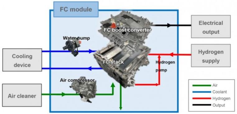 丰田开发封装式燃料电池系统模块
