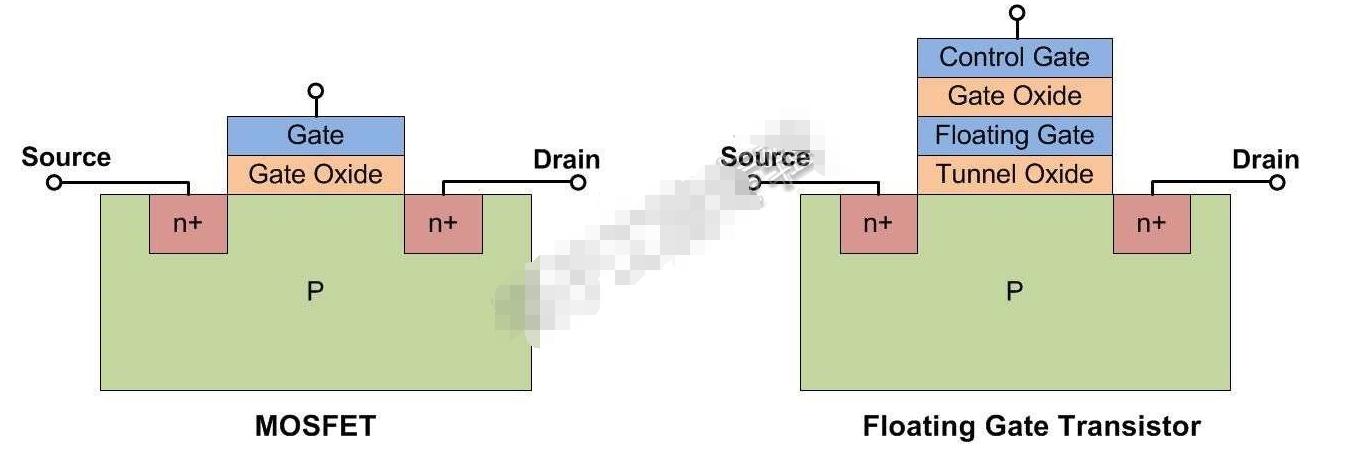 一文知道NAND閃存的類型