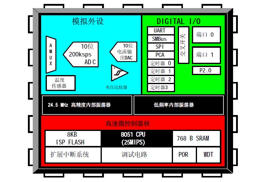 C8051F330和C8051F331微控制器的數據手冊