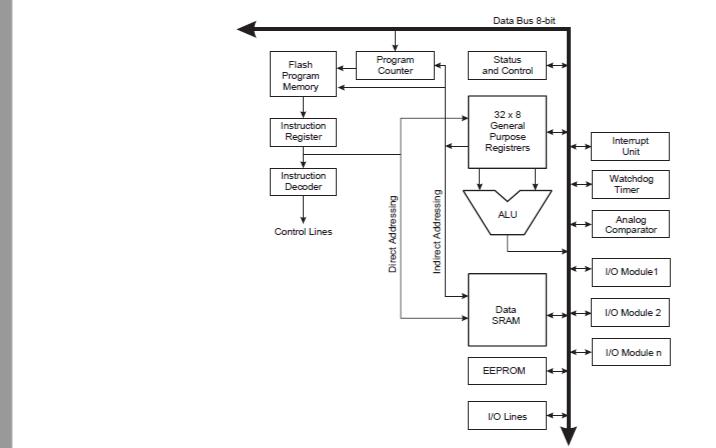 ATtiny13微控制器的数据手册免费下载