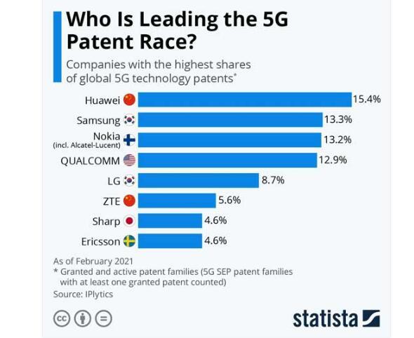 IPLytics:华为5G专利占比15.4%获得第一