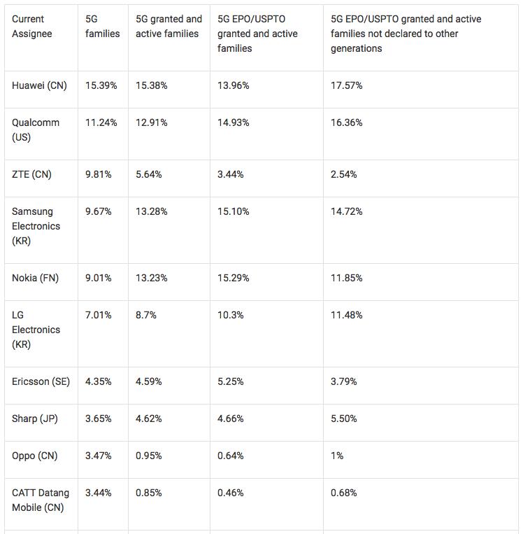 5G标准必要专利数量报告发布,华为以15.39%的申请量位居首位