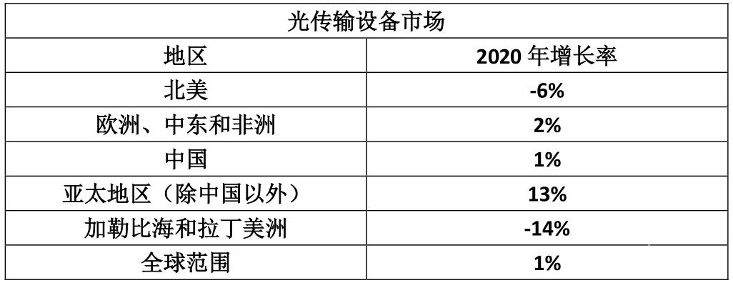 2020年全球光传输设备市场收入达到160亿美元,实现产业增长