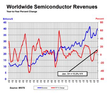 2021年1月份全球半导体销售的同比和环比都有所增长