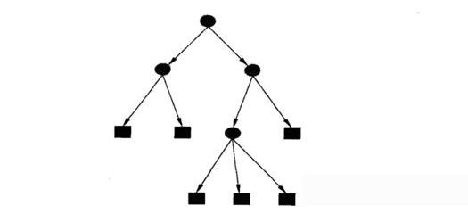 決策樹的結構/優缺點/生成
