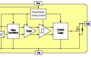 MH179微功率霍尔效应锁存器的数据手册免费下载