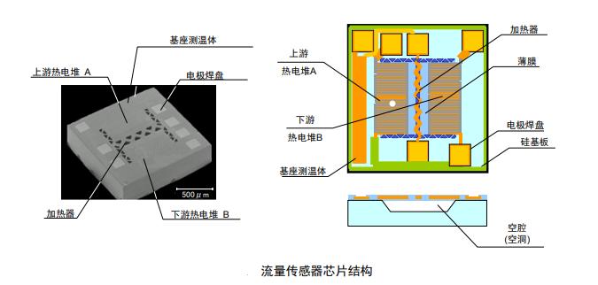 流量傳感器的內部結構/檢測原理/應用