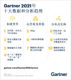 Gartner发布的2021年十大数据和分析趋势